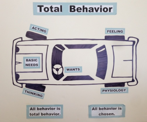 The tires on a car are used to represent the four parts of total behavior.