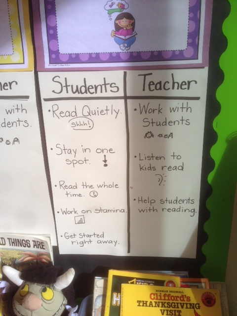 Procedural steps for reading time for both the students and the teacher.